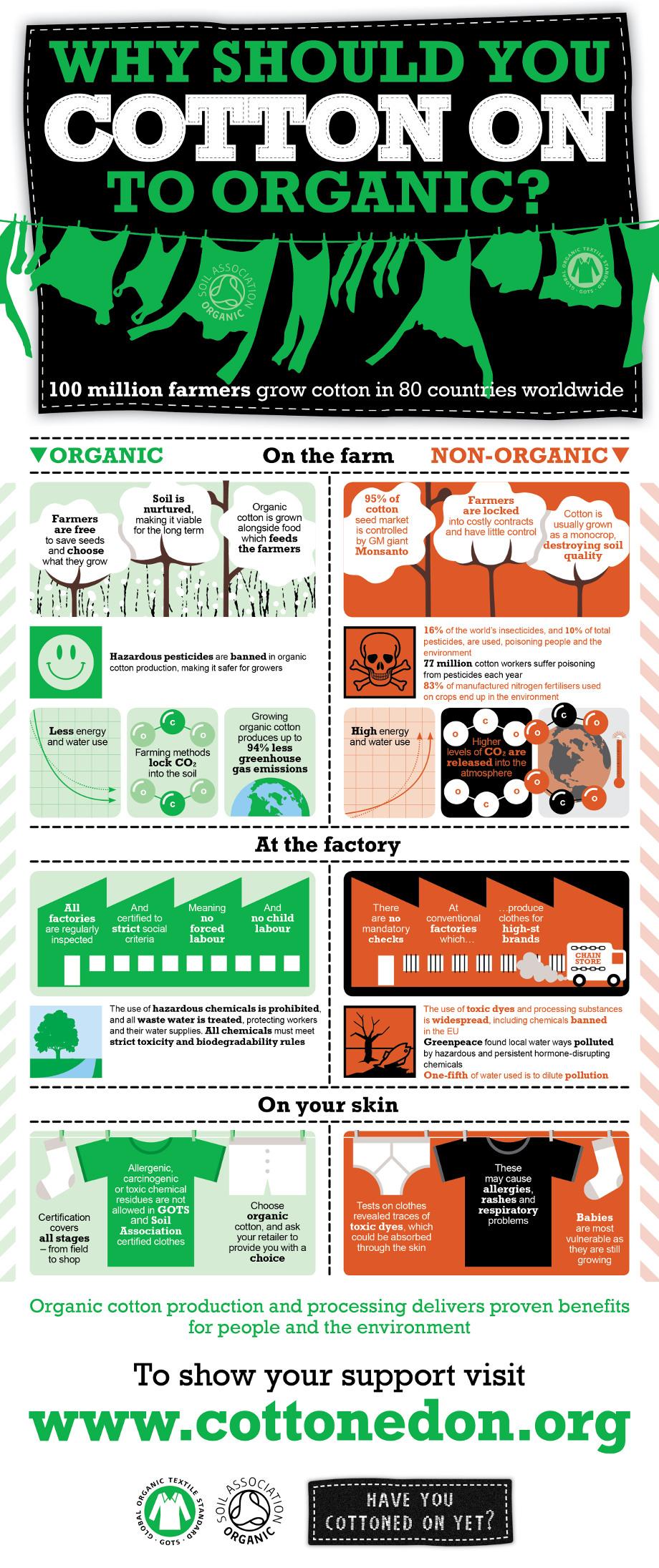 organic_cotton_infographic